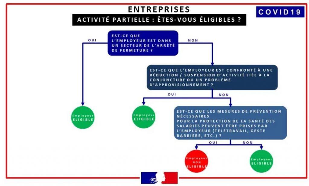 activite partielle - eligibilite